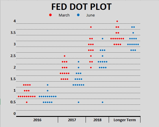Crispexcel  Fomc Dot Plot Chart Using Rept Function