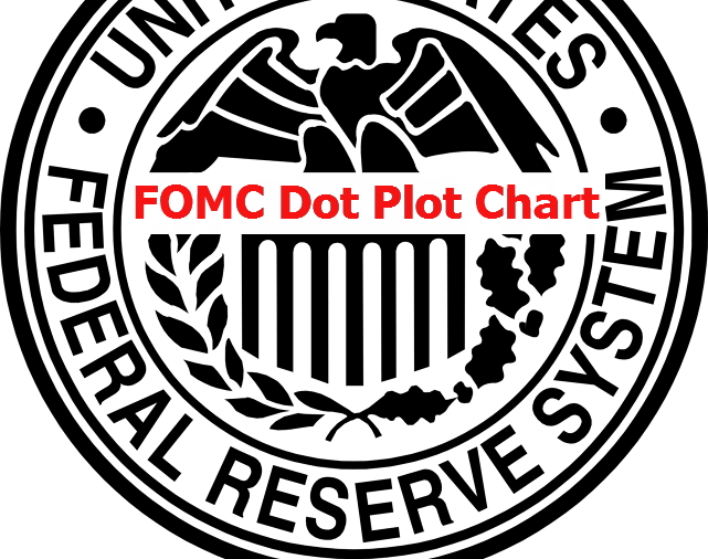 FOMC Dot Plot Chart Using REPT Function